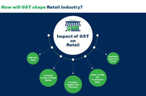 GST-Retailers